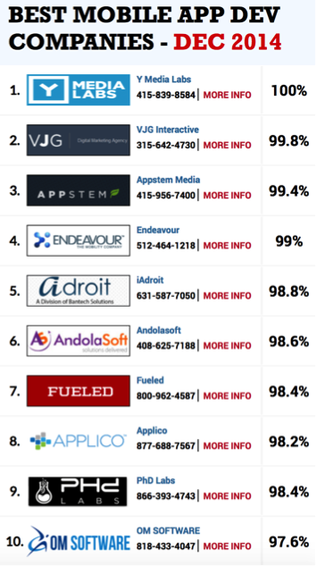 Appstem Selected As One Of The Top 3 Mobile Development Companies By Robert Armstrong Appstem Medium