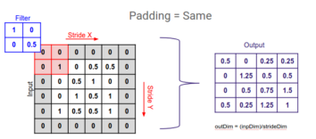 What is Padding in Convolutional Neural Network's(CNN's) padding
