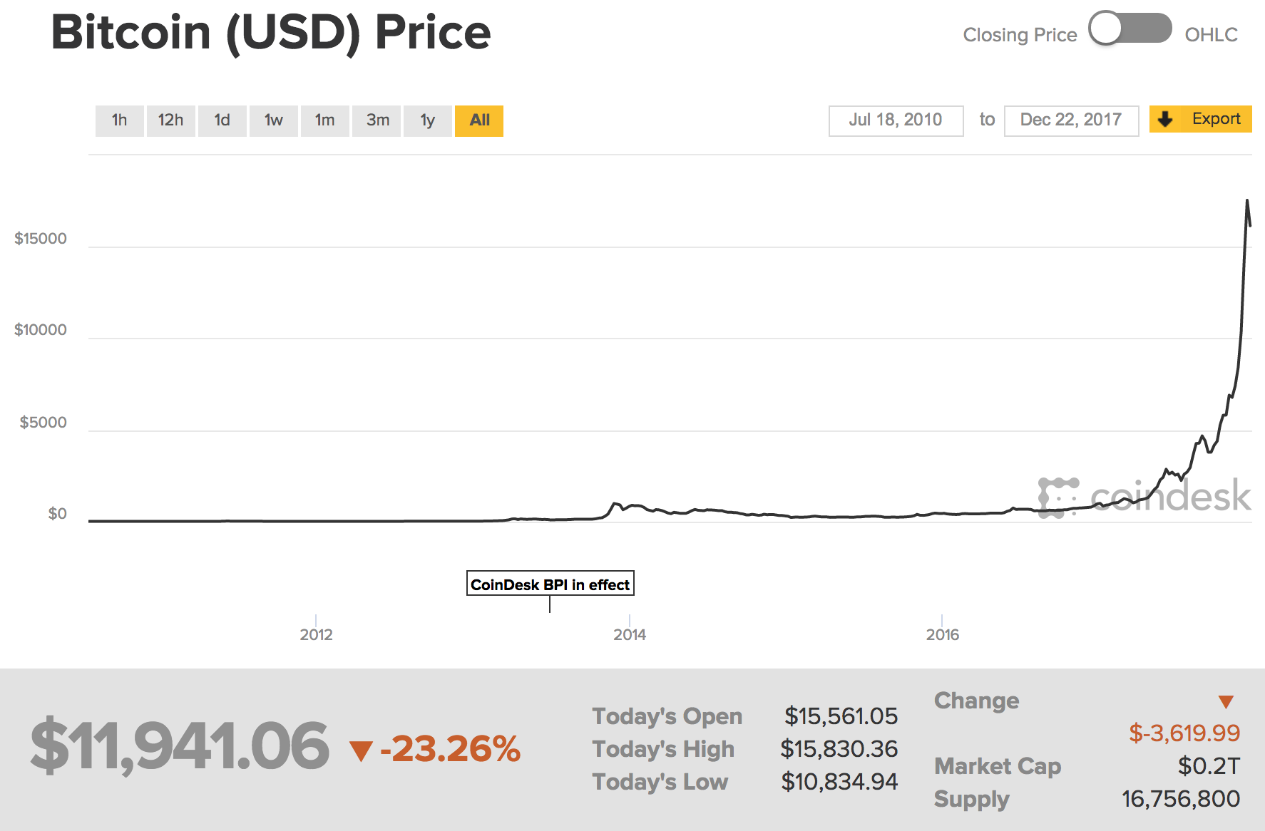 What Is The Price Of Bitcoin Cryptomuse Medium