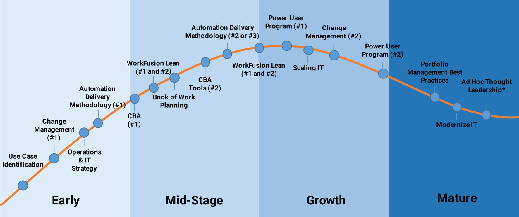 The 4 phases of digital transformation: a roadmap to