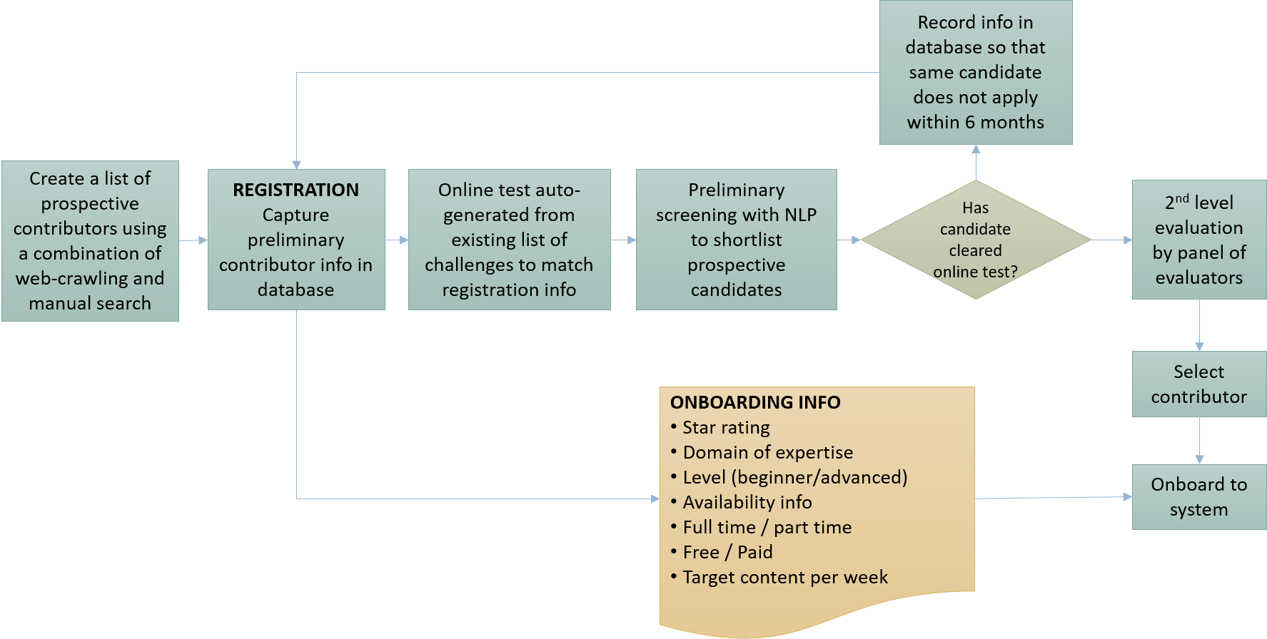 Data Science & NLP for an effective content strategy