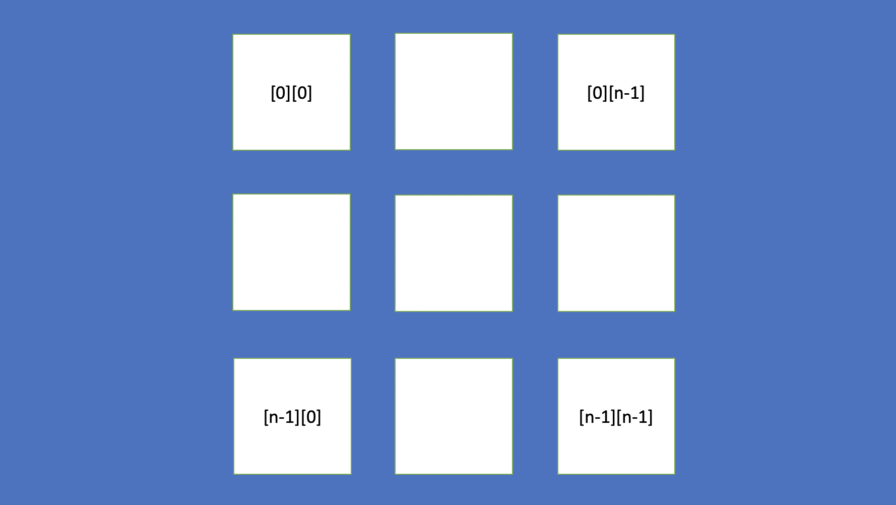 array indexes of four corners
