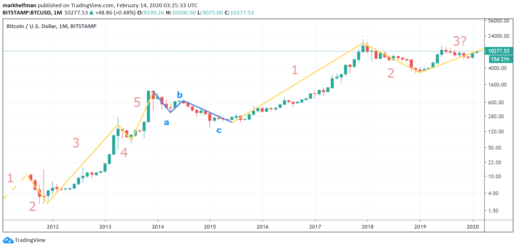 Trading chart showing two Elliott Wave cycles between pre-2011 to February 2020.