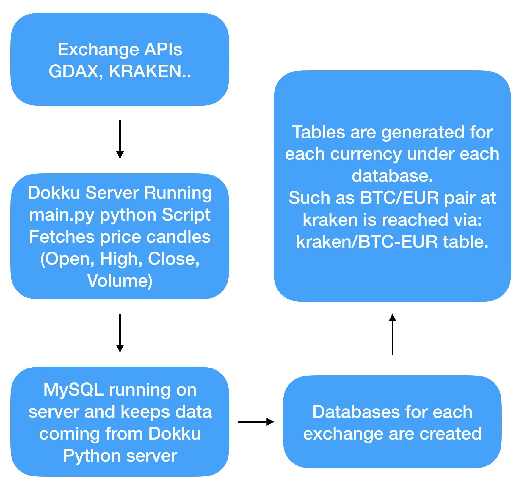 Create Your Own Python Server to Gather High Granularity