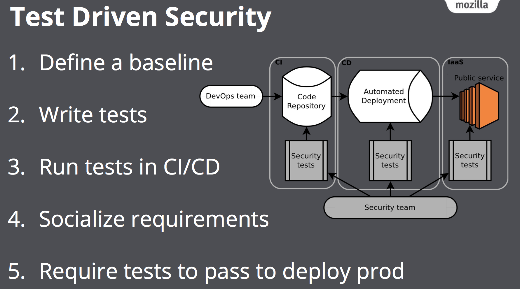 Securing DevOps — Review of Approaches - Arseny Chernov - Medium