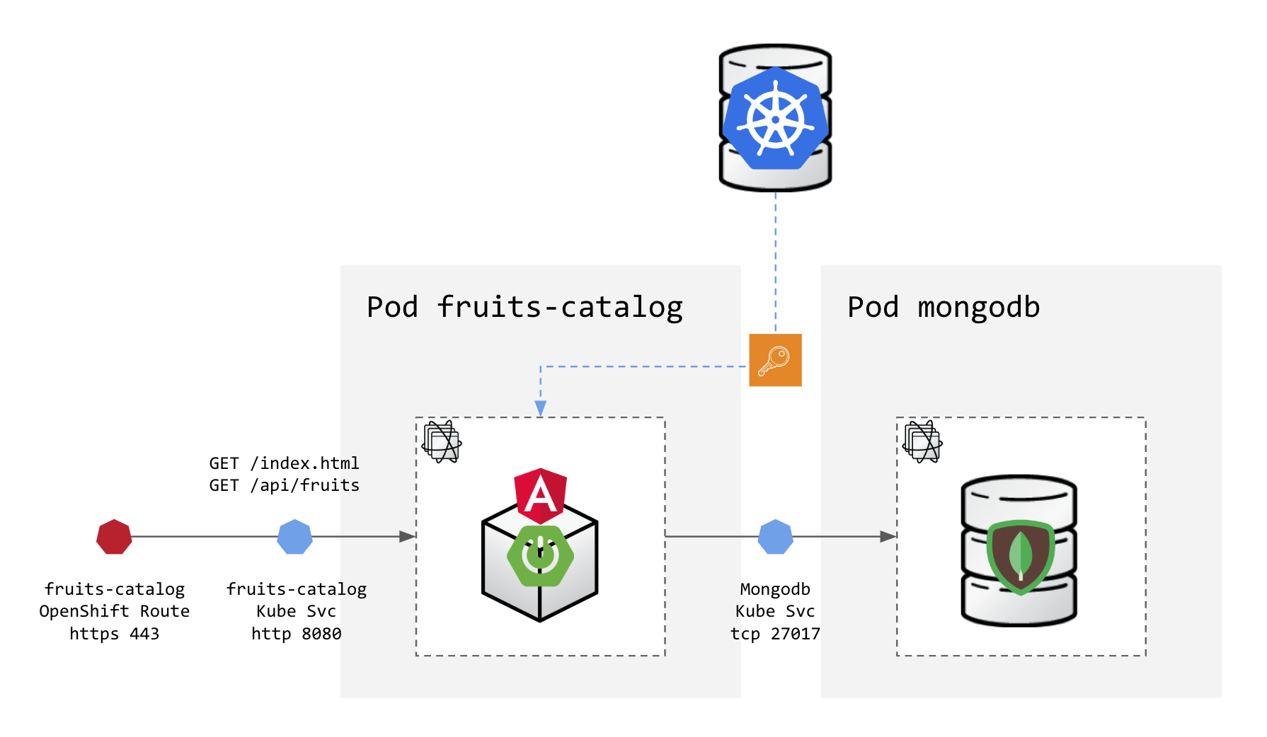 Adding security layers to your App on OpenShift — Part 1
