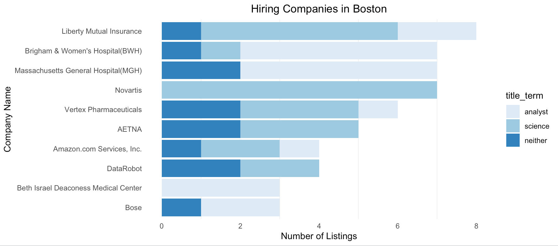 Boston Job Market for Data Analysts and Scientists : August