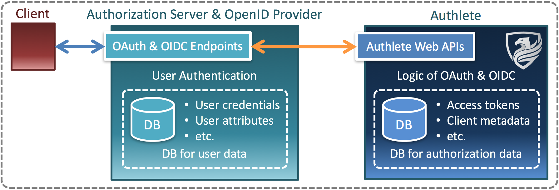 OAuth 2 0 and OpenID Connect implementation in C# (Authlete)