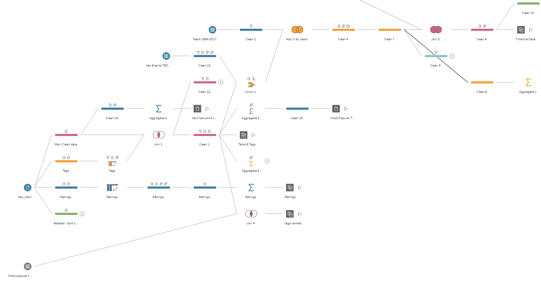 The makings of TED Talks History in Tableau - Anna Noble