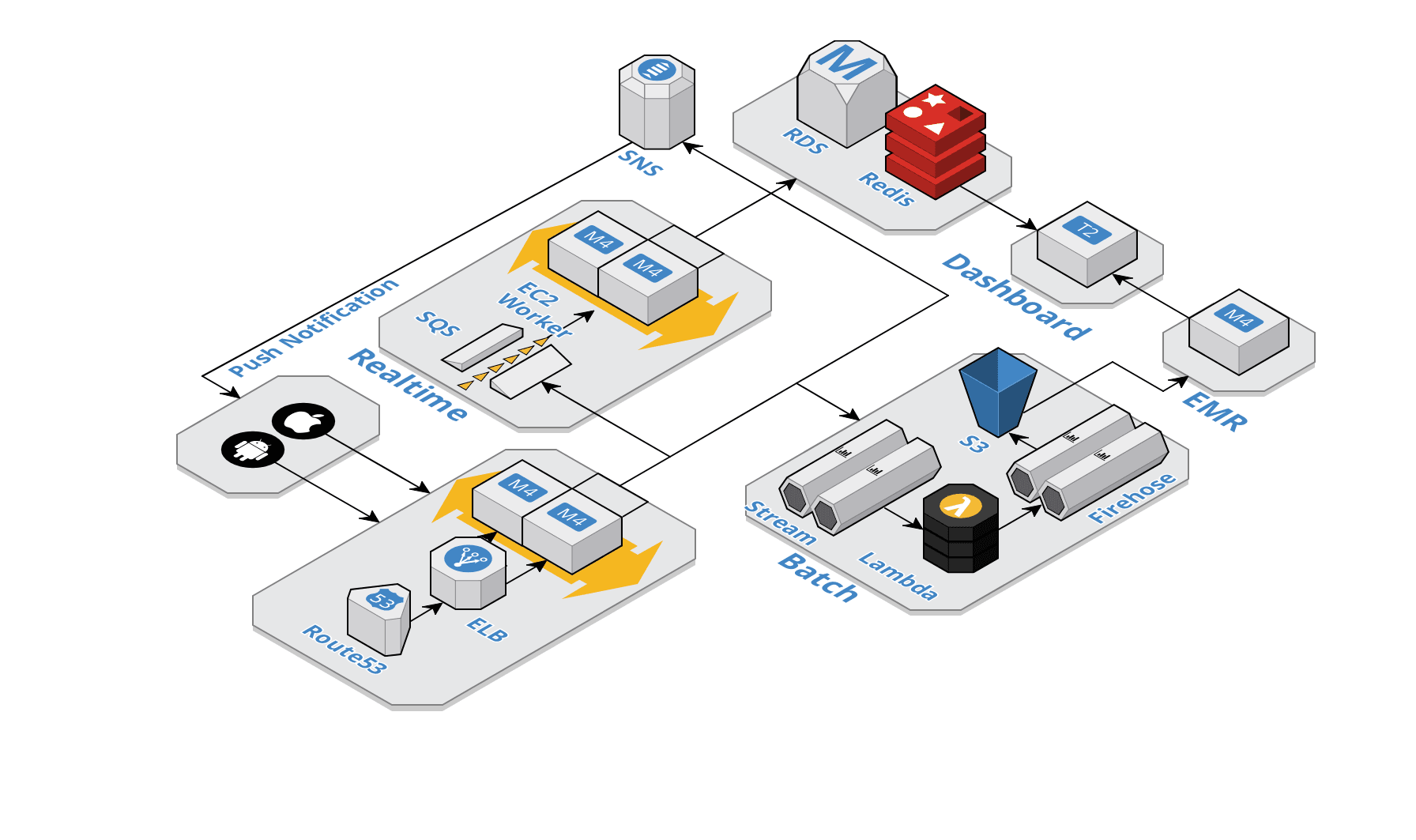 AWS Big Data Journey — from zero to hero - Serverless