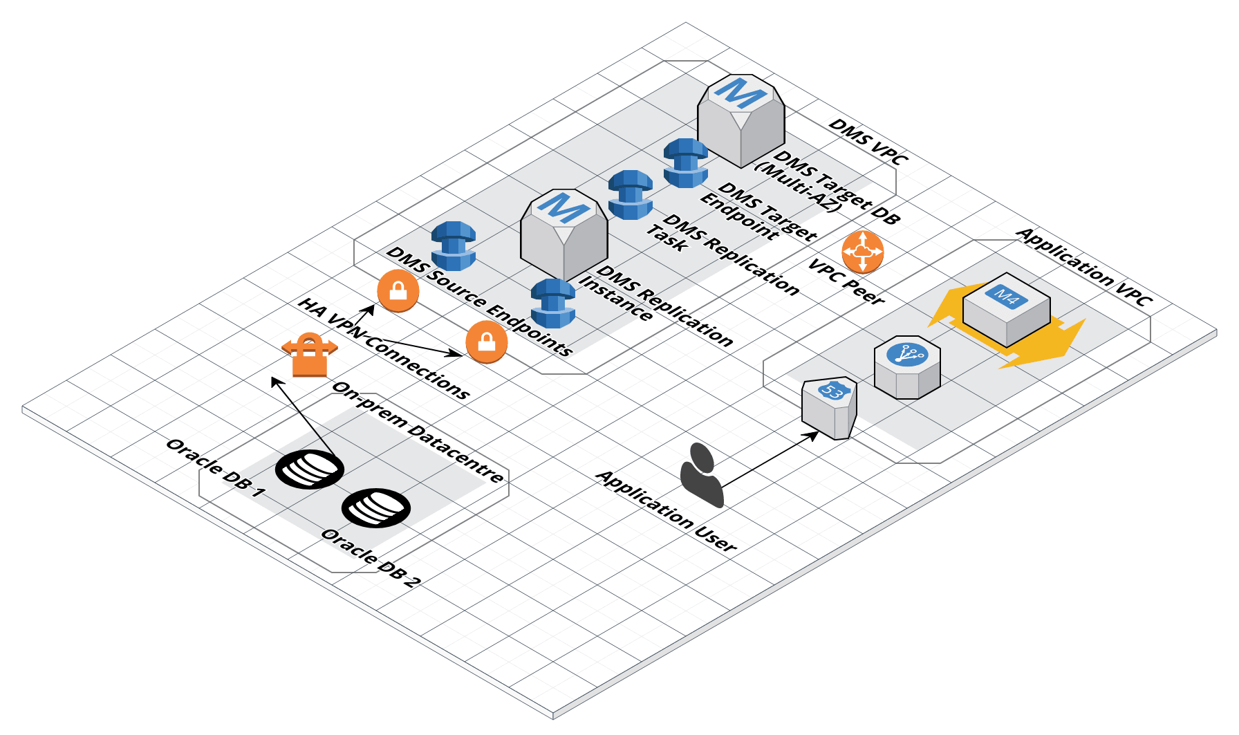Unlocking on-premises data with AWS DMS - James Kingsmill