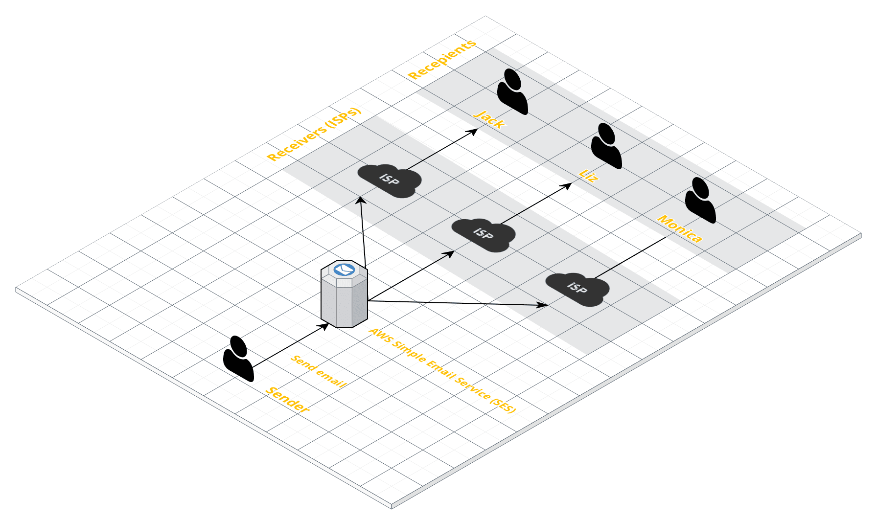 How to handle AWS SES bounces and complaints - Mihai Serban