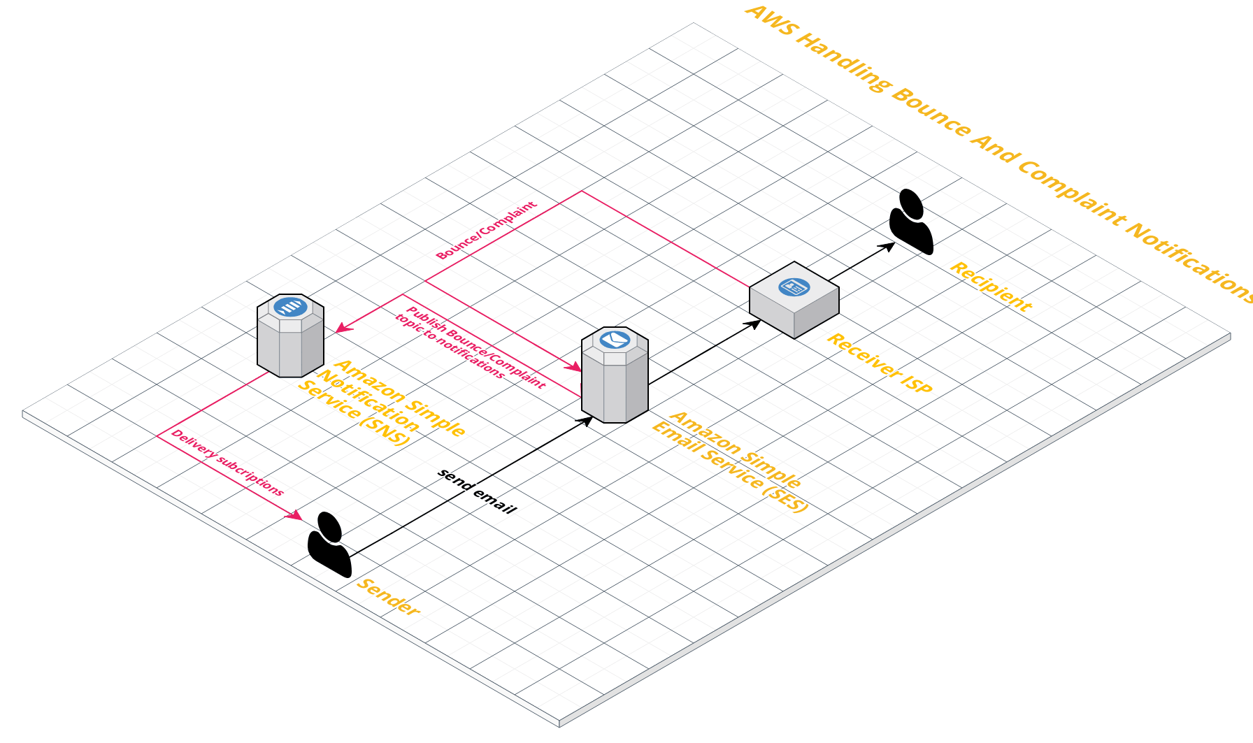 How to Handling Bounced And Complaint Notification in AWS