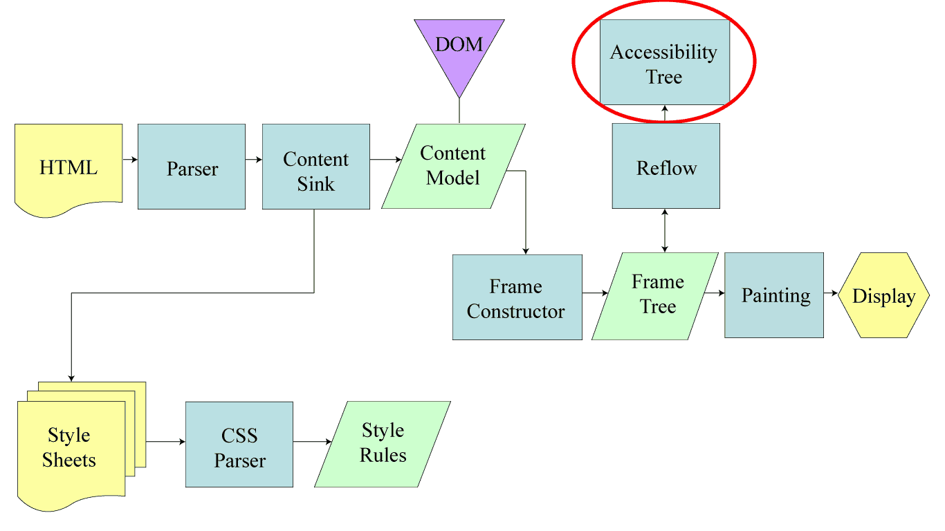 Today, I learned about the Accessibility Tree - Library User
