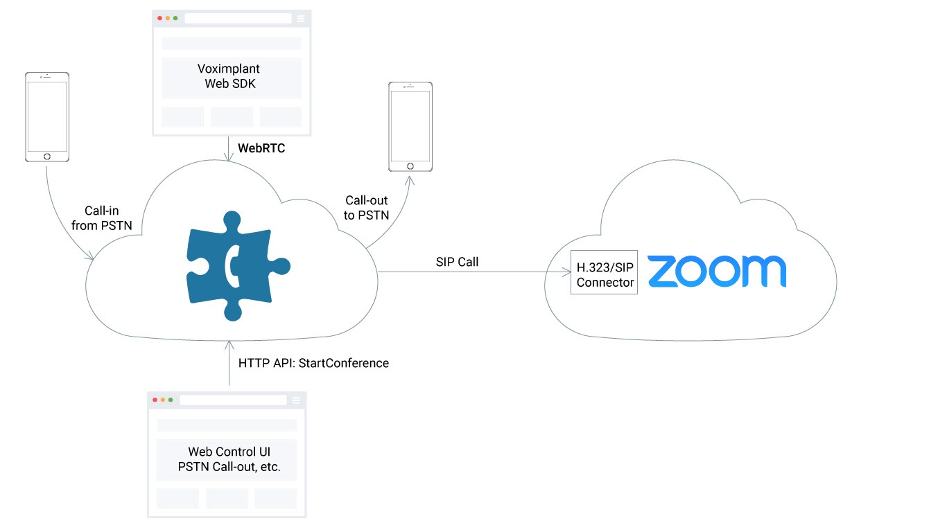 Augmenting Zoom functionality with Voximplant to get premium