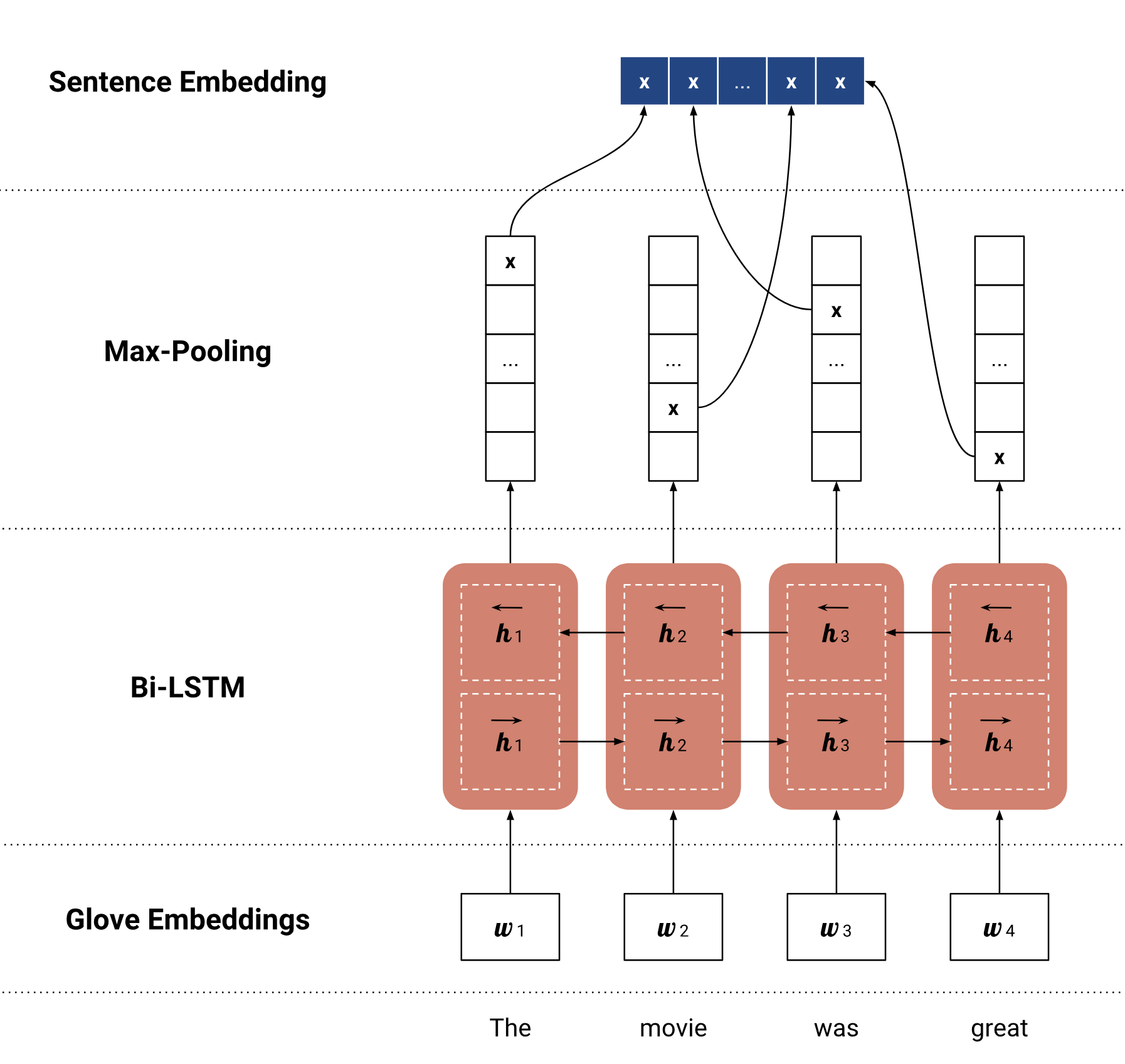 Bi-LSTM and Max-Pooling encoder for sentence embedding