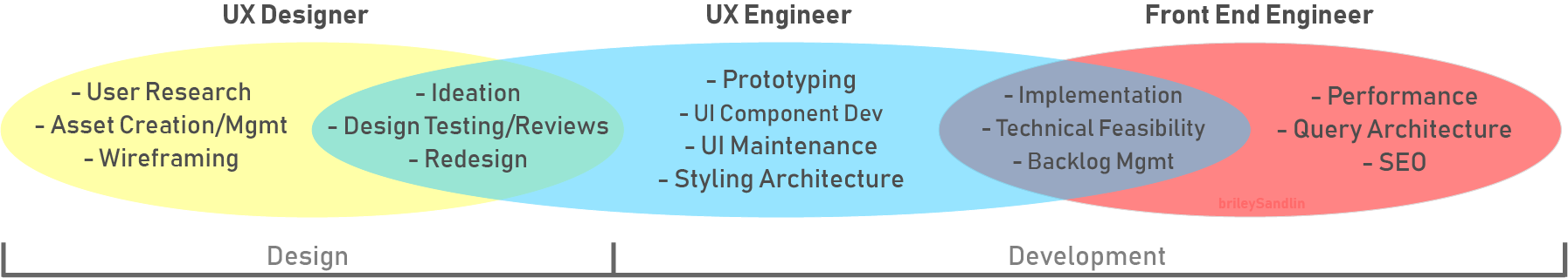 Ux Engineers What We Are Computer Science Has Majorly Evolved By Briley Sandlin Ux Planet