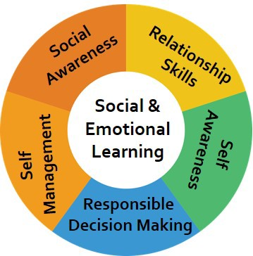 Social-Emotional learning, commonly referred to as SEL, refers to ...