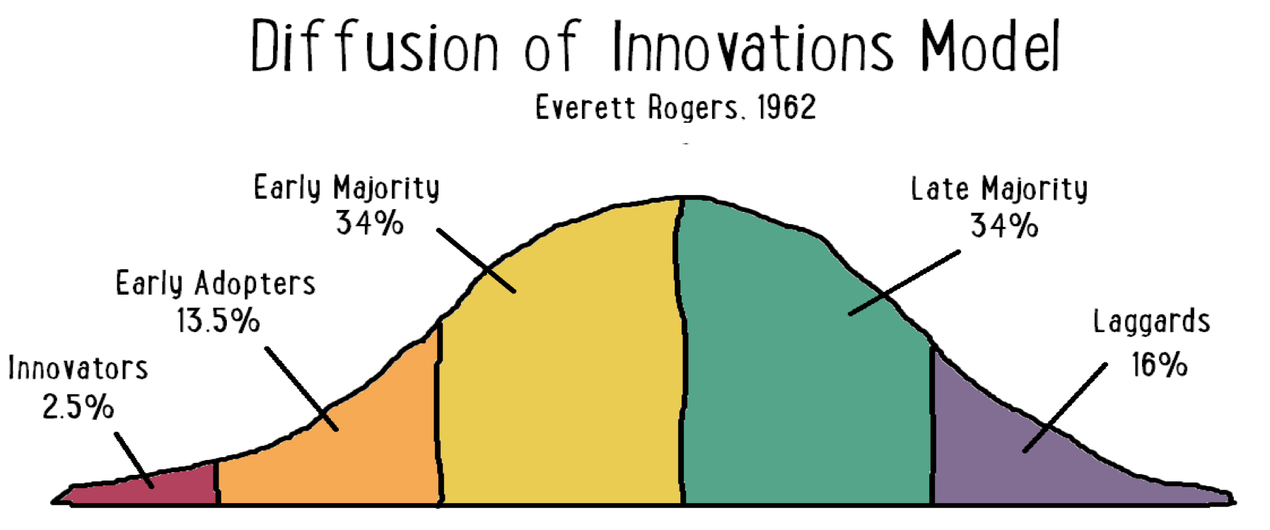 Diffusin of innovations model Innovators early adopters early majority late majority laggards