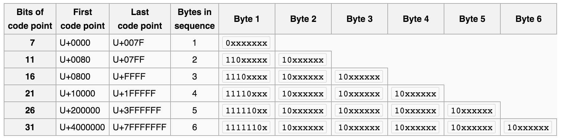 Utf 8 Table.A Practical Guide To Character Sets And Encodings Keith