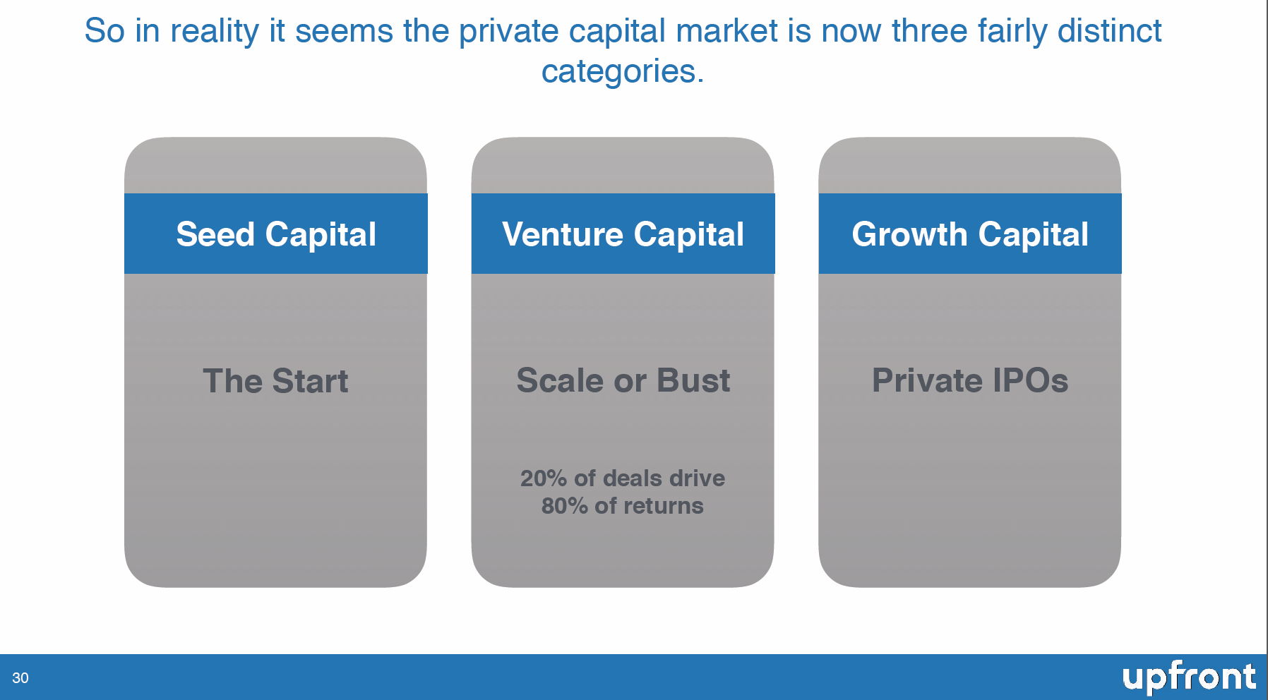 A Deep Dive into What Has Really Changed in Venture Capital