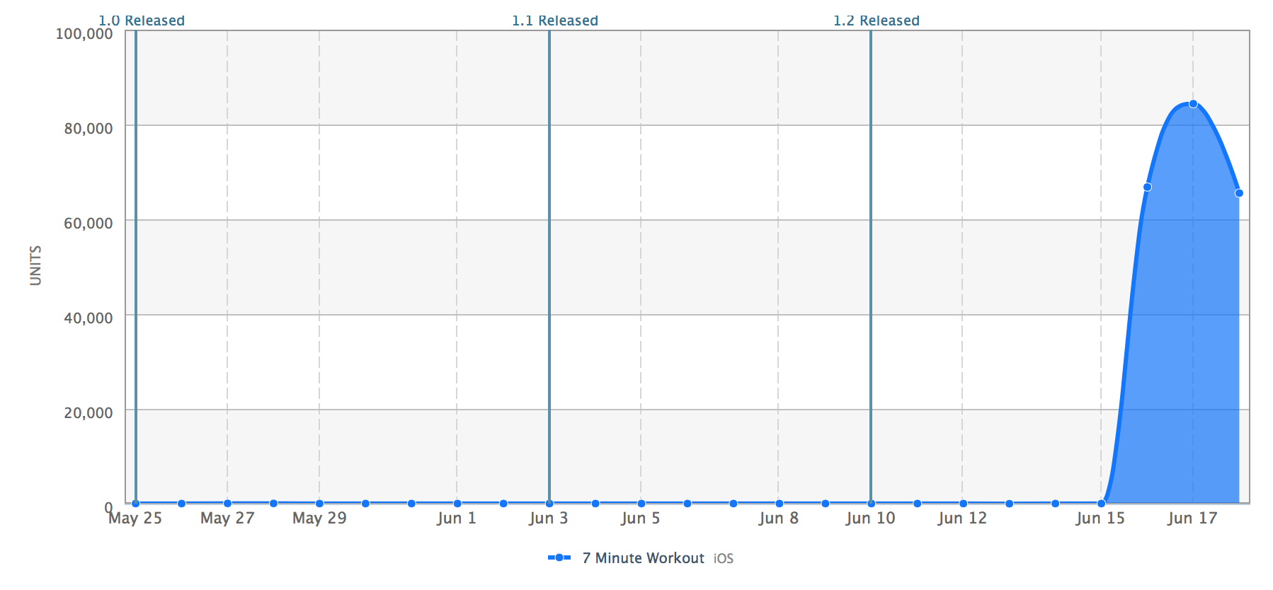 How I got 2 3 million app downloads (without spending a cent