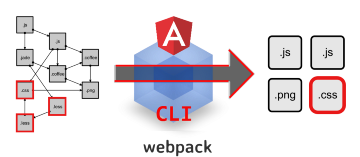 This is how angular-cli/webpack delivers your CSS styles to the client