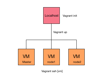 Provisioning Vagrant multi-machines with Ansible - Gika