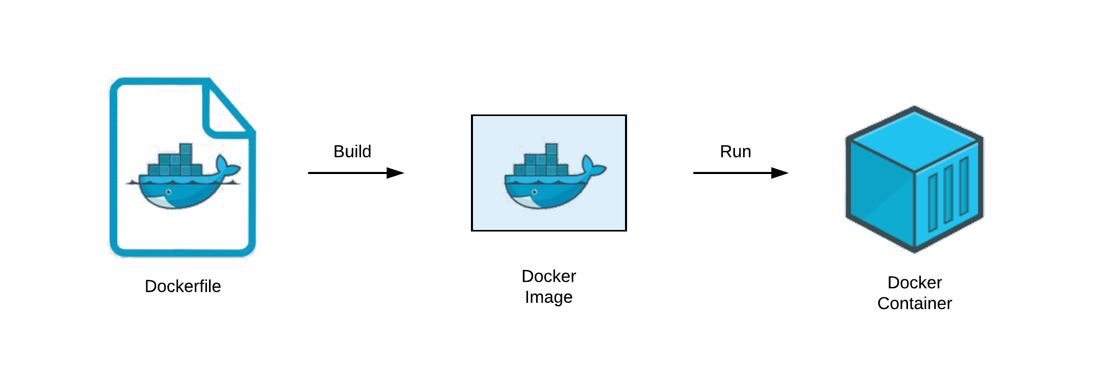 Understand Dockerfile. Dockerfile is the basic concept for… | by Rocky Chen | The Startup | Medium