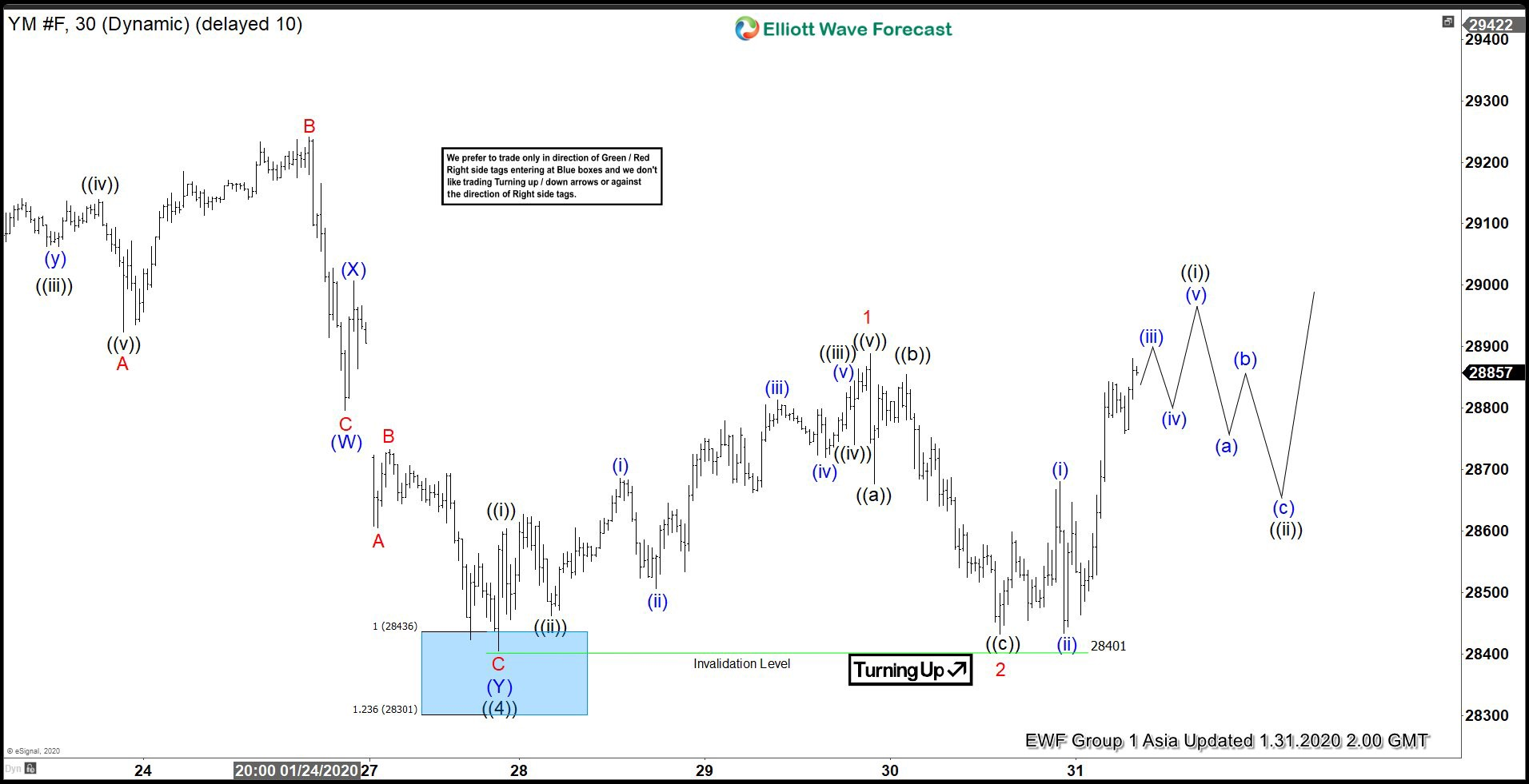 Elliott Wave View: Dow Jones Futures (YM_F) Ended Correction