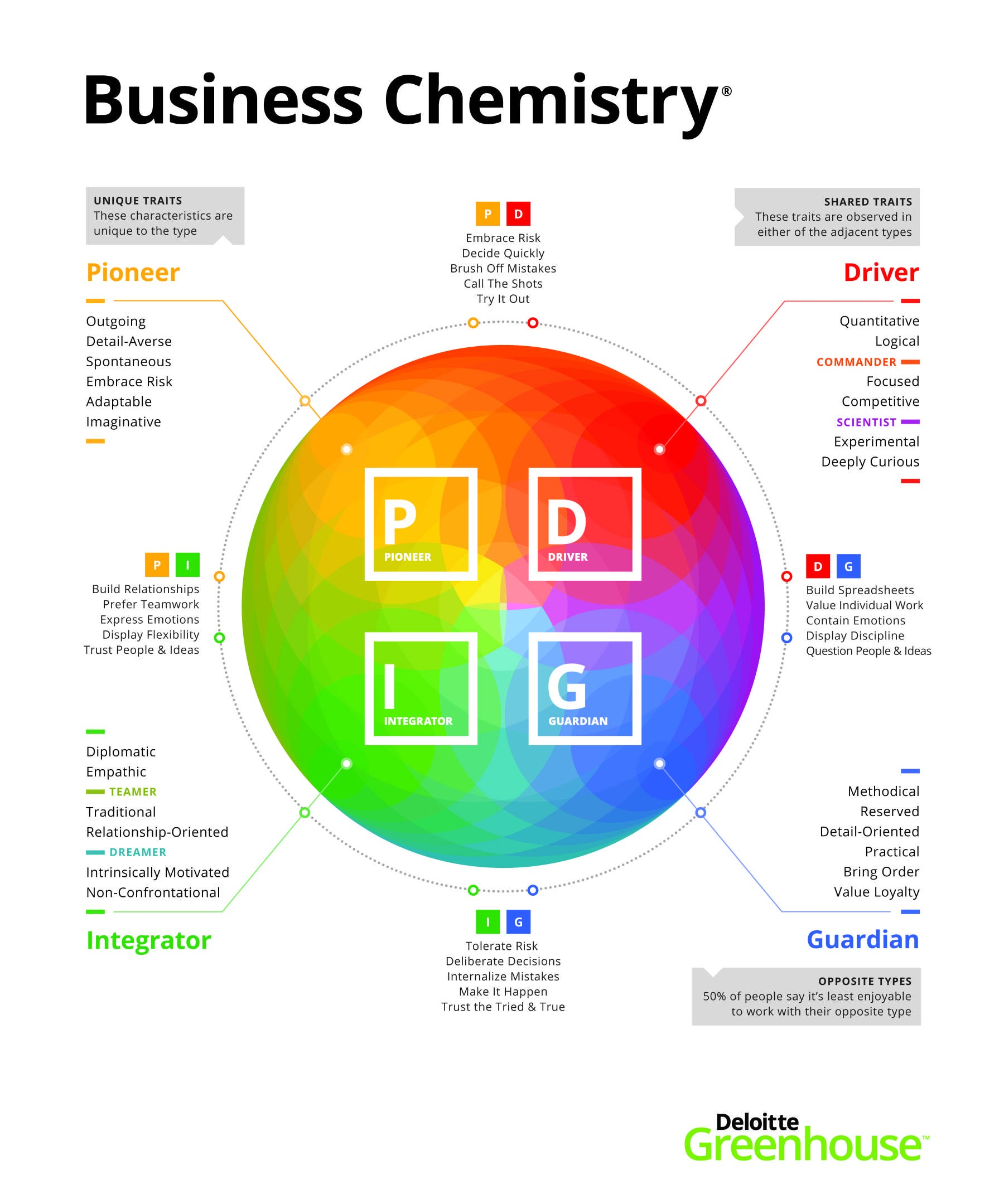graphic about Printable Leadership Personality Test referred to as Place of work Chemistry: What Style of Chief Are On your own? - Matthew