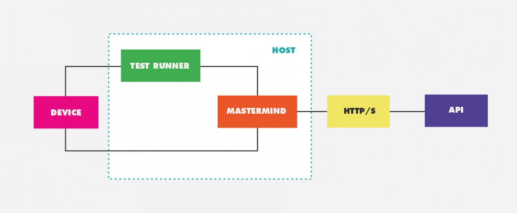 How to Easily Mock-up Back End Systems - ustwo - Medium