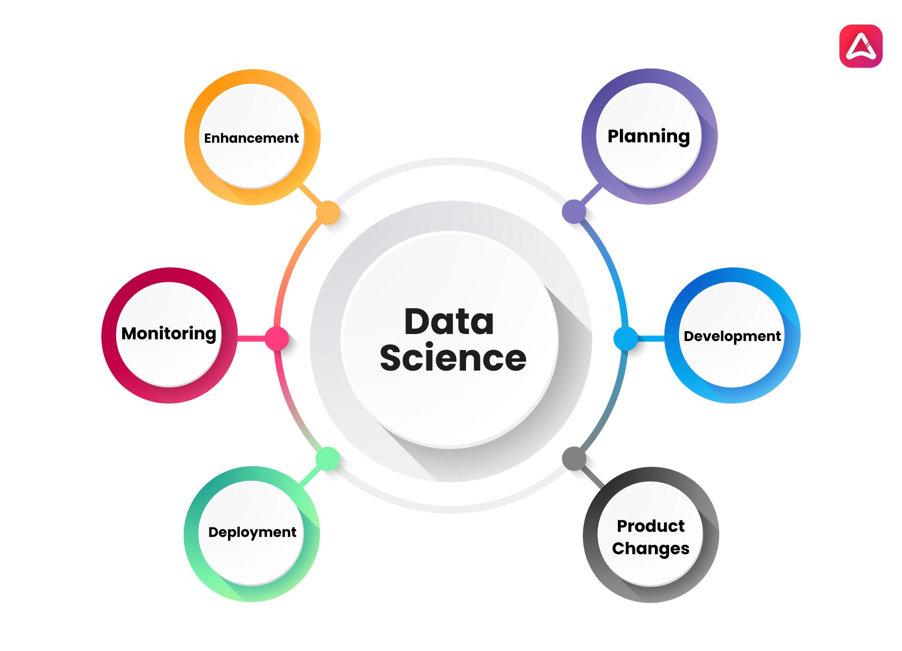 Data Science Development Life Cycle