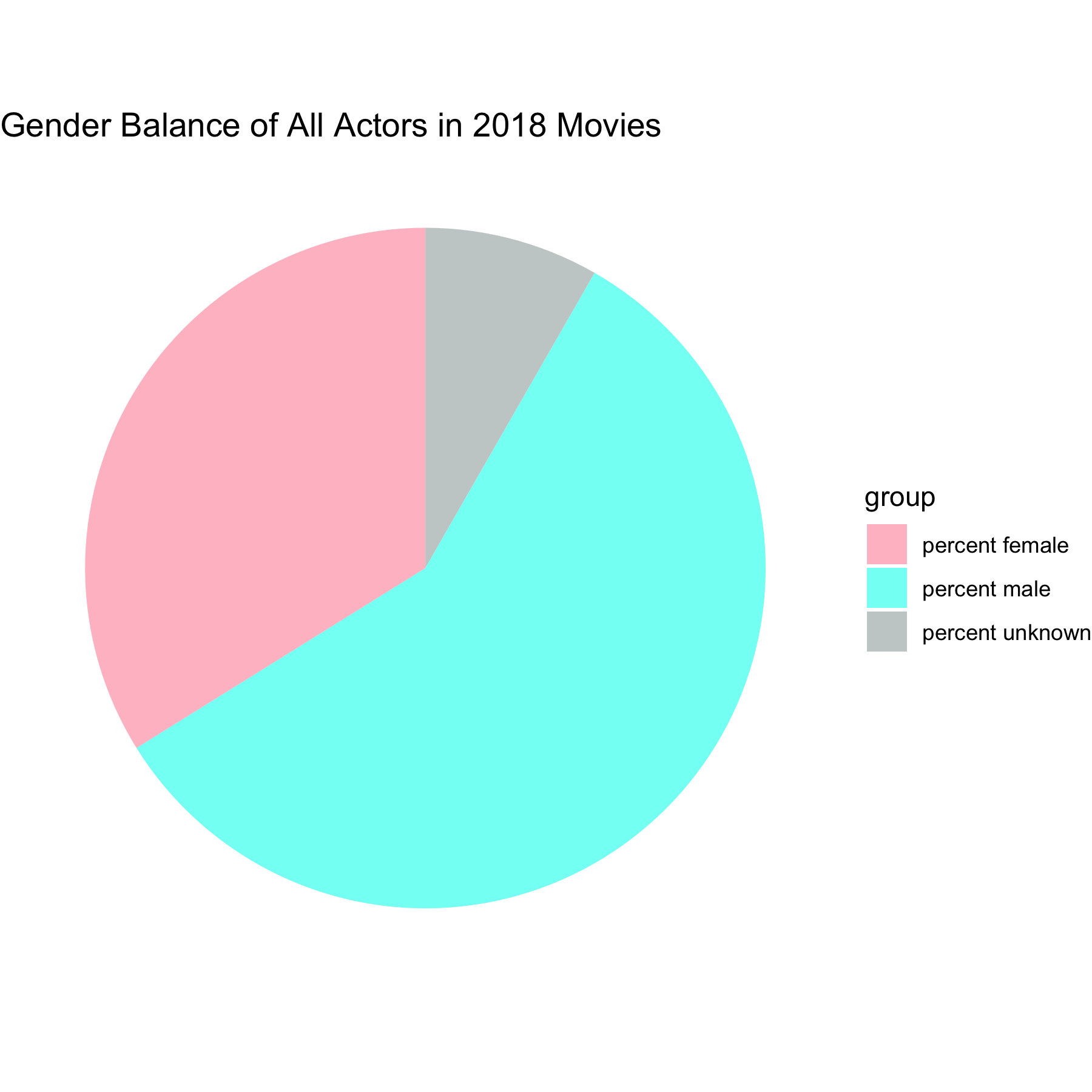 Does Hollywood Still Have a Woman Problem? - Towards Data