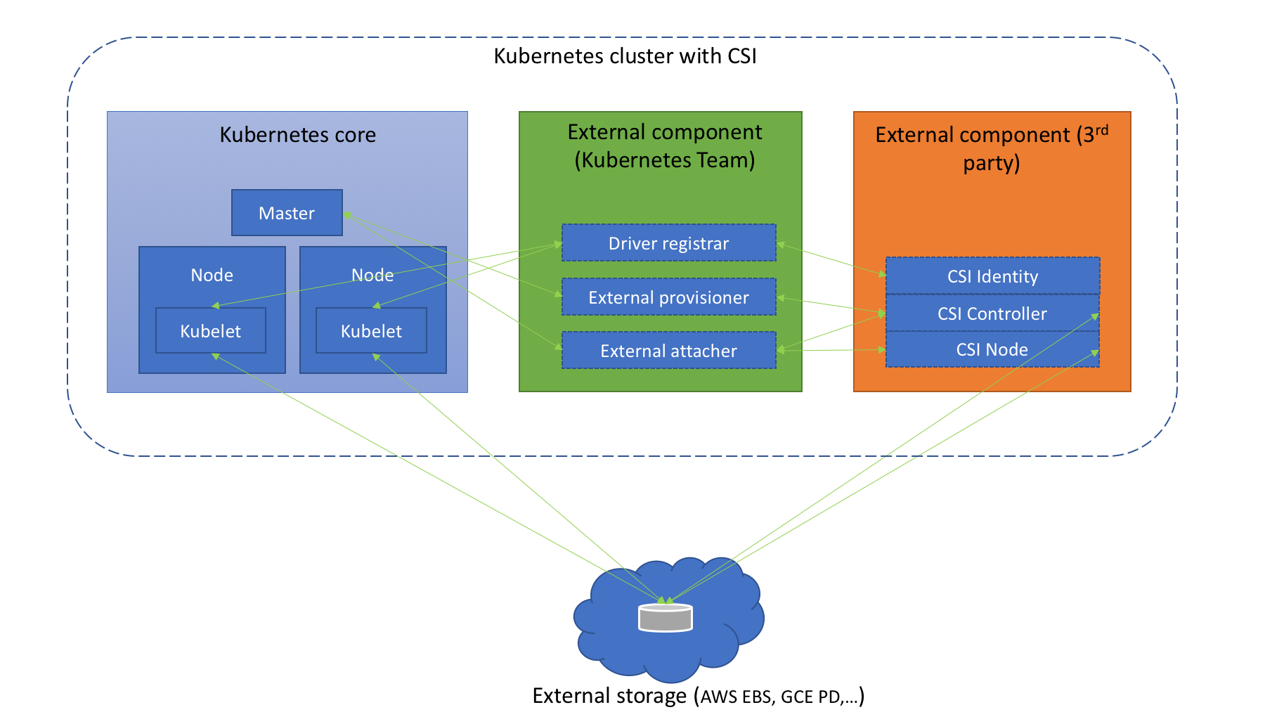 Understanding the Container Storage Interface (CSI)