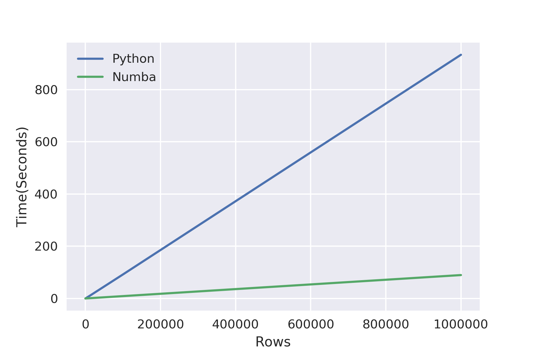Data Pre-Processing in Python: How I learned to love