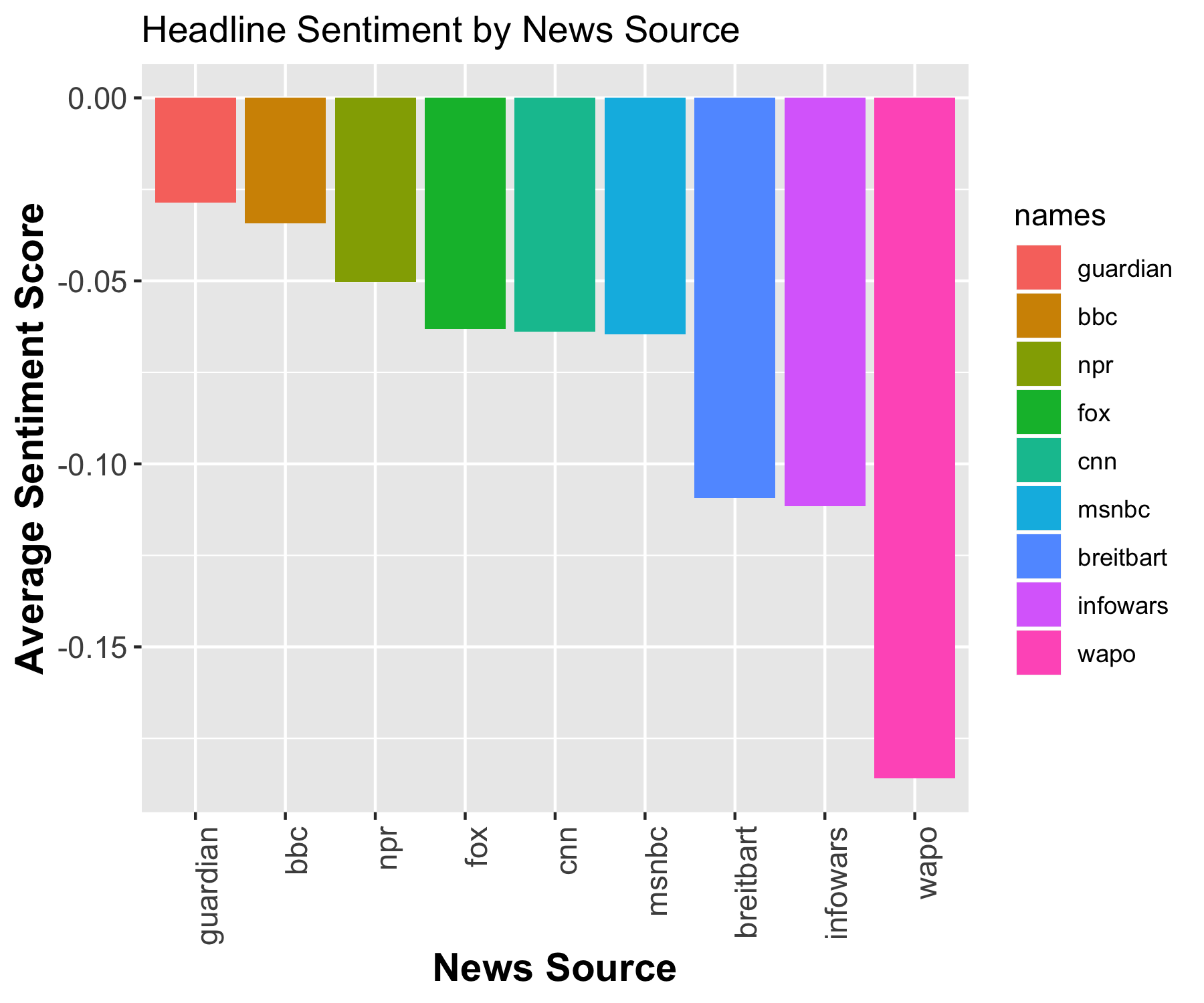 How Does News Coverage Differ Between Media Outlets?