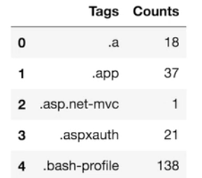 stack overflow tags