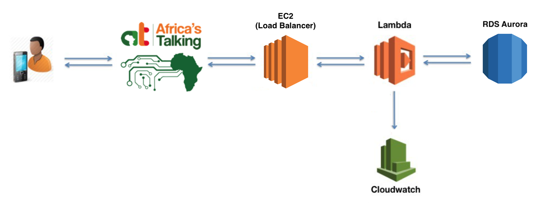 Serverless USSD with Africa's Talking — Part 2 - Finance for