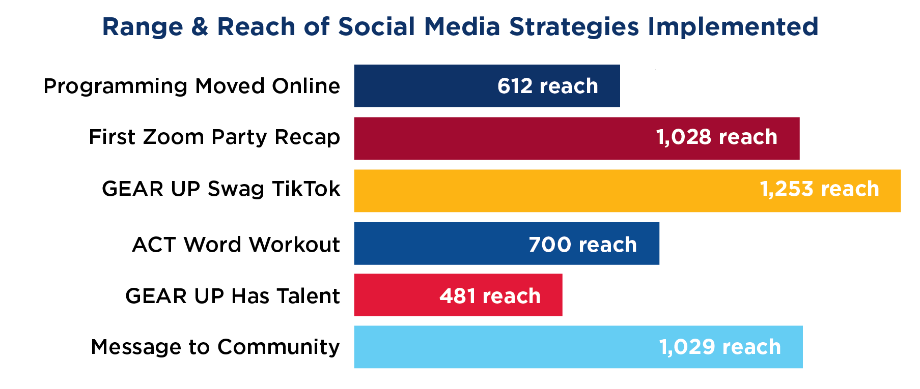 A bar chart showing the reach of social media posts
