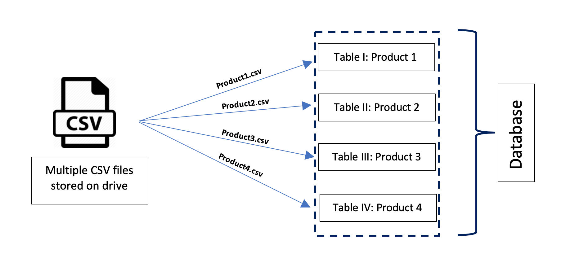 How to insert data from CSV file into a SQLite Database