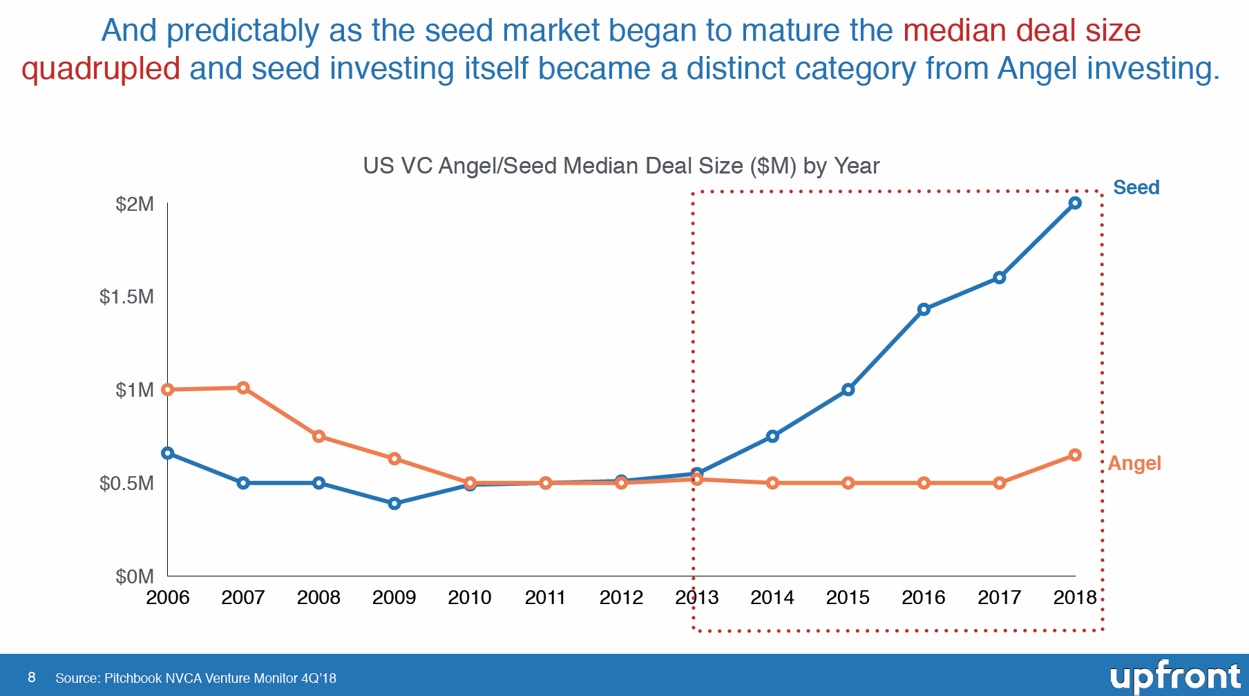Why Has Seed Investing Declined? And What Does this Mean for