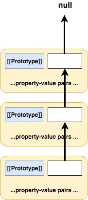 The Chronicles of JavaScript Objects - Bits and Pieces
