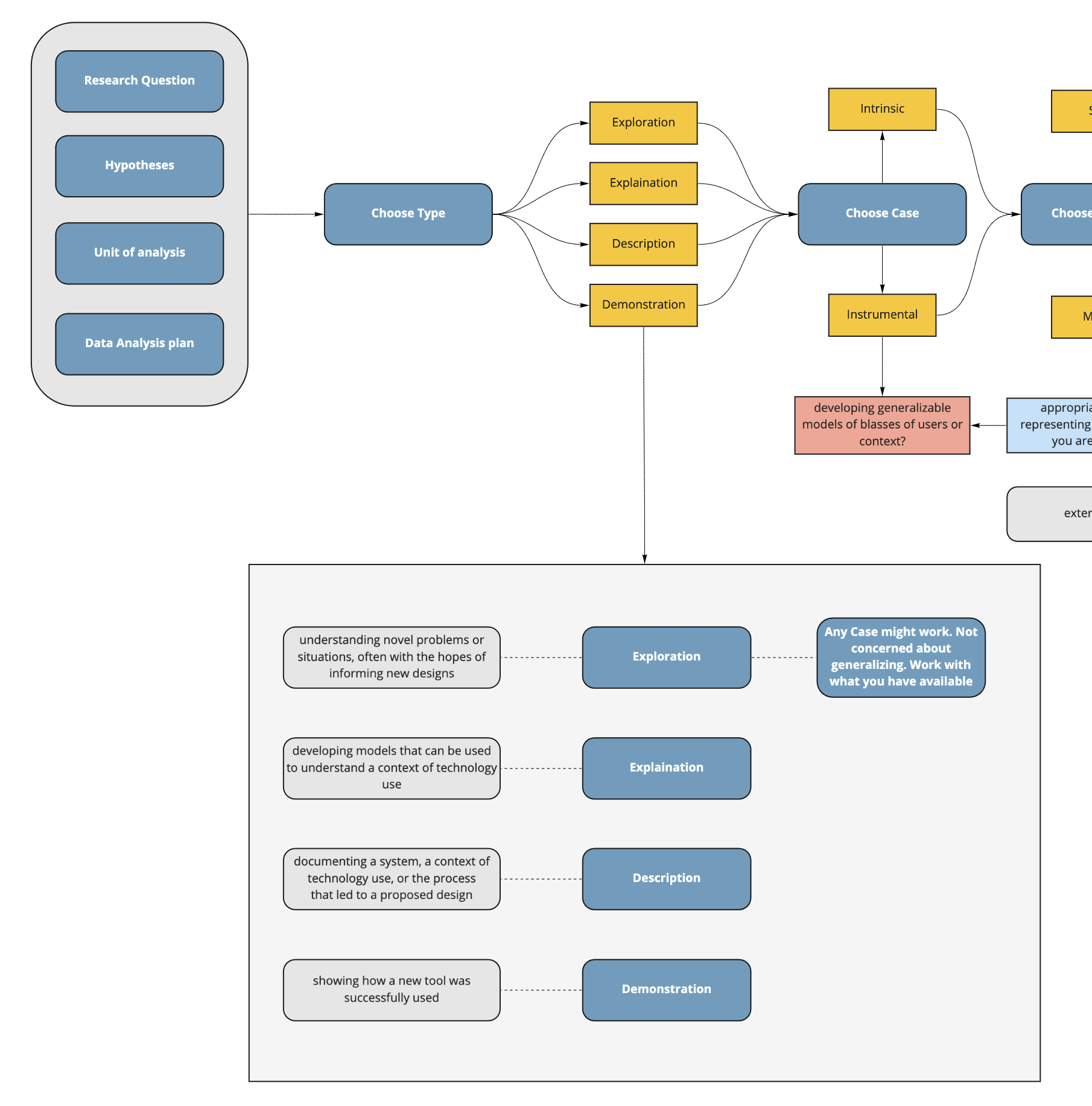 zoomed in view of the flow chart to look at what goes where