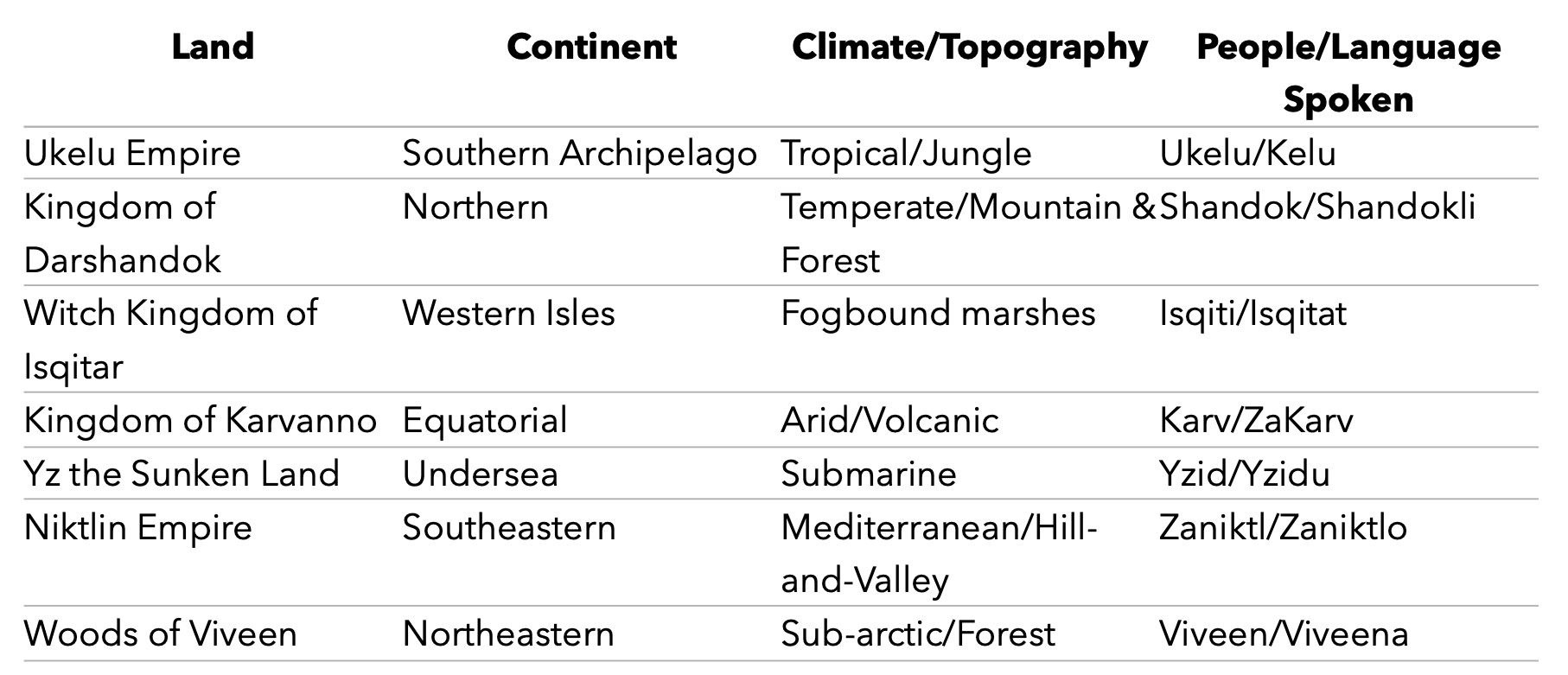 A table showing the seven lands of Ardani, their climates, inhabitants, and the names of the principal languages.