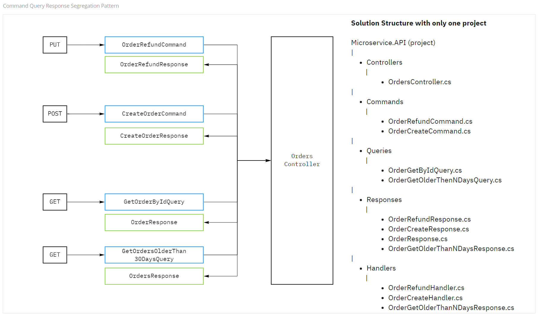 Cqrs Mediator Part 1 Why And How I Implemented Cqrs And