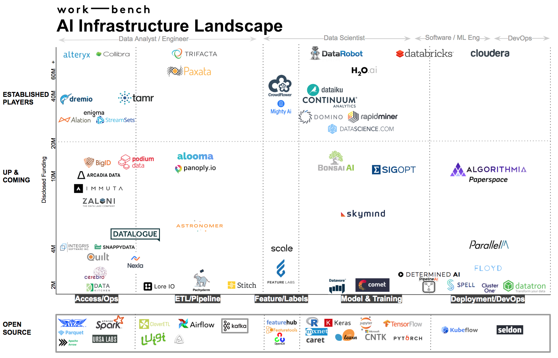 Today's AI Software Infrastructure Landscape (And Trends