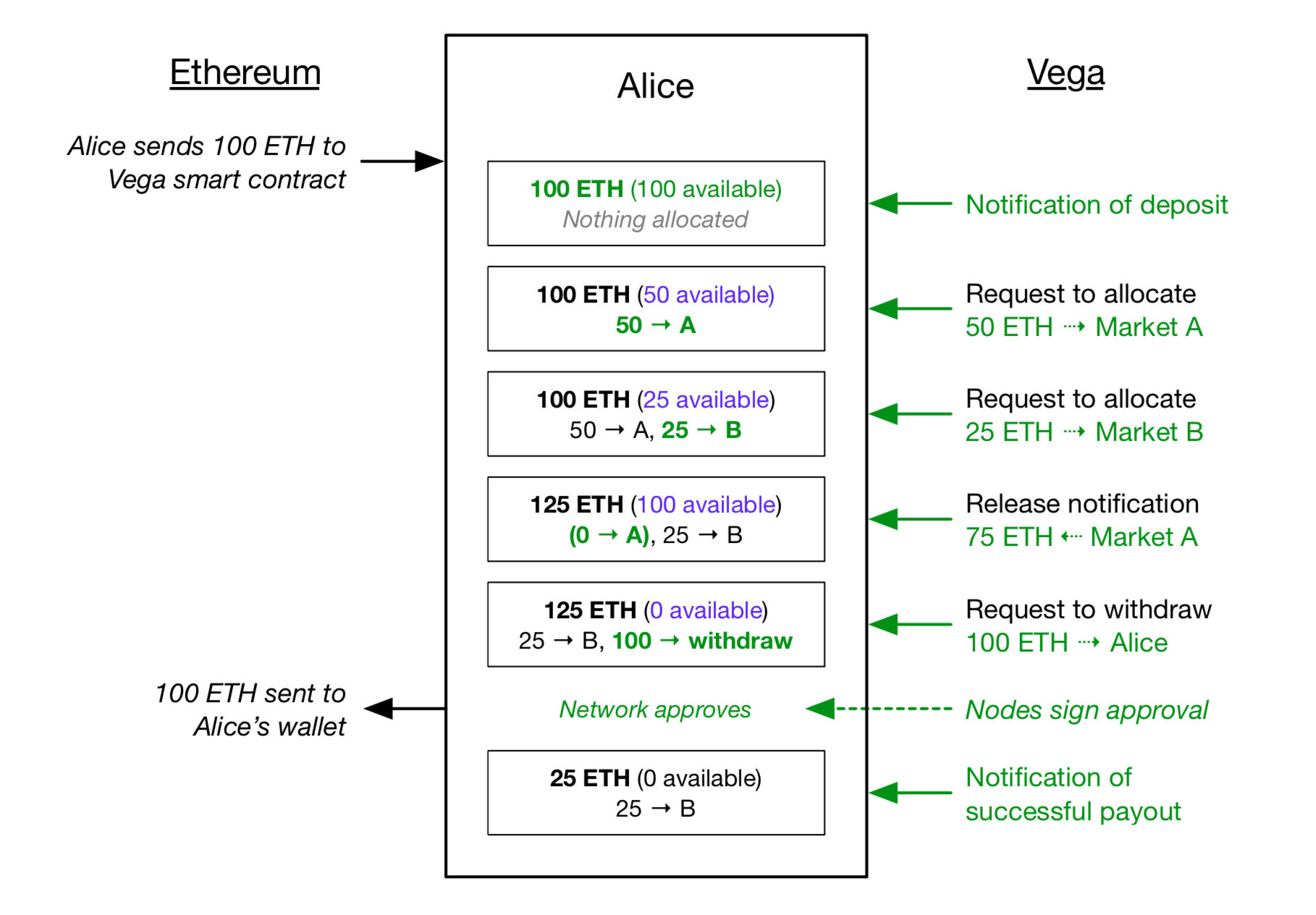A graphical example of how the mechanics of collateral deposit, allocation, and withdrawal function on Vega