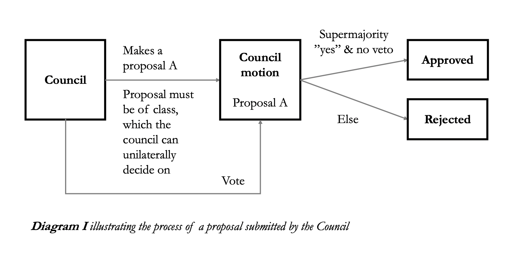 Diagram I illustrating the process of a proposal submitted by the Council by Cryptium Labs