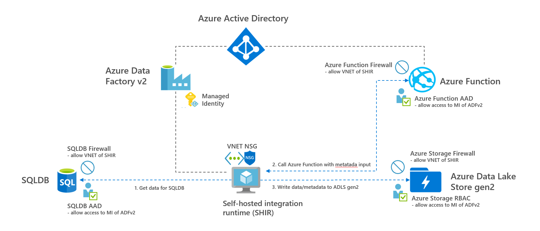 How To Secure Your Azure Data Factory Pipeline By Rene Bremer Towards Data Science